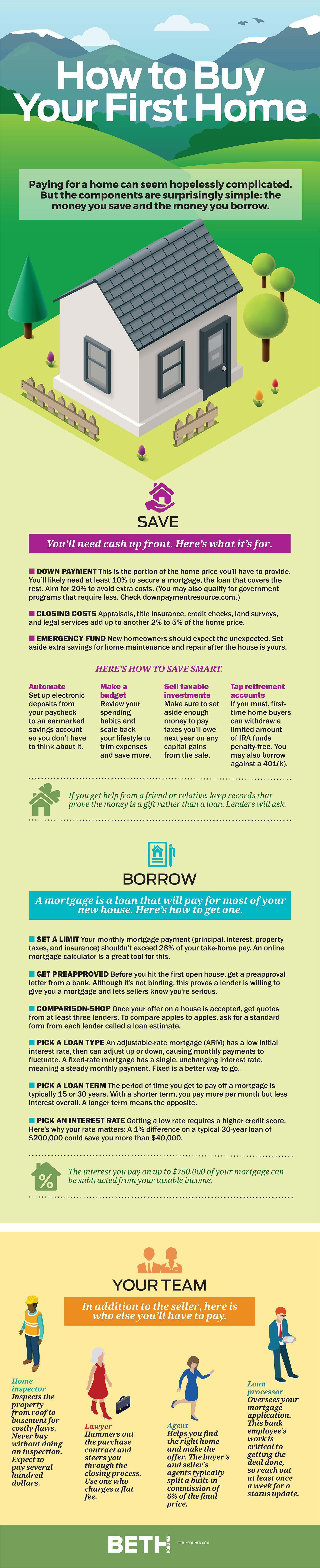 Infographic what you need to know before buying your first home join the conversation fandeluxe Images